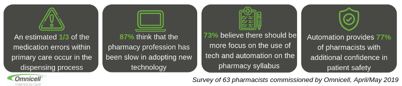 Pharmacy survey infographic new (002)